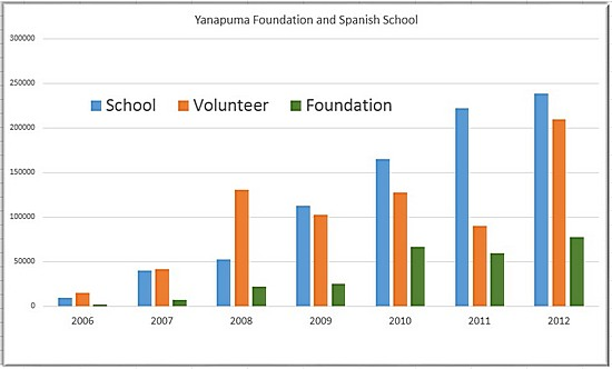 Growth of non-profit foundation and Spanish school for volunteers in Ecuador